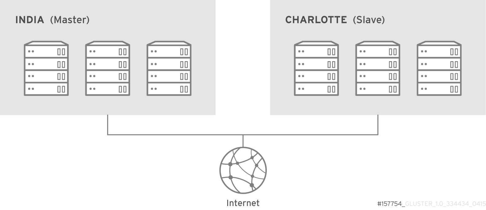インターネット上の geo レプリケーション