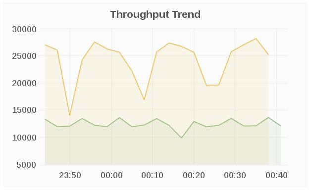 throughput trend