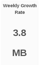 vol weekly growth rate