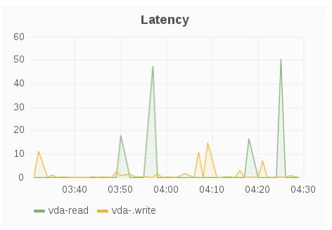 br latency