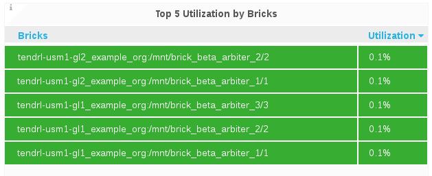 top bricks