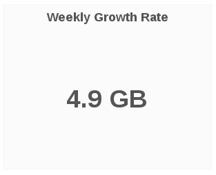 weekly growth