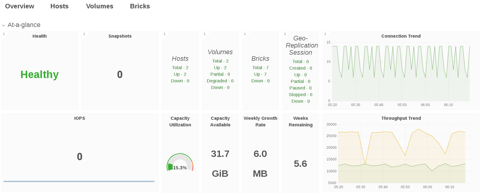 Cluster View Dashboard