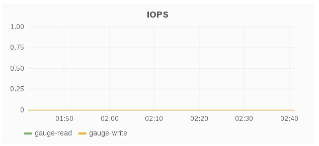 host iops
