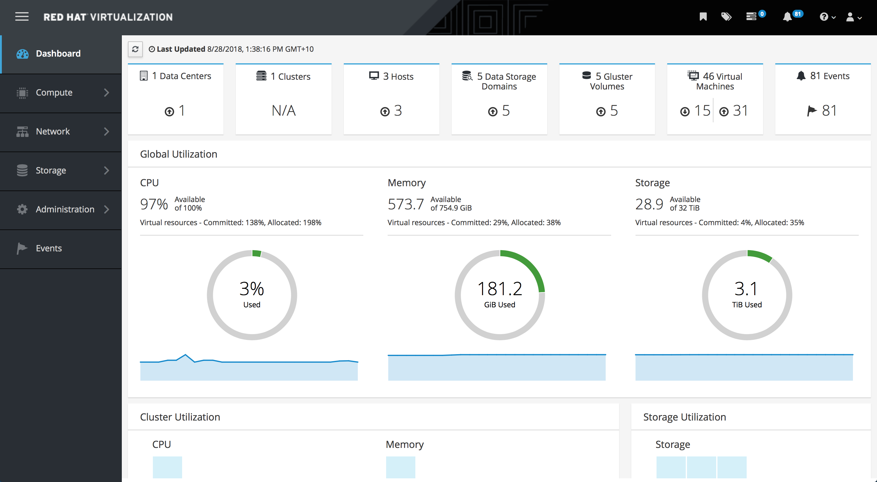 Administration Console Dashboard