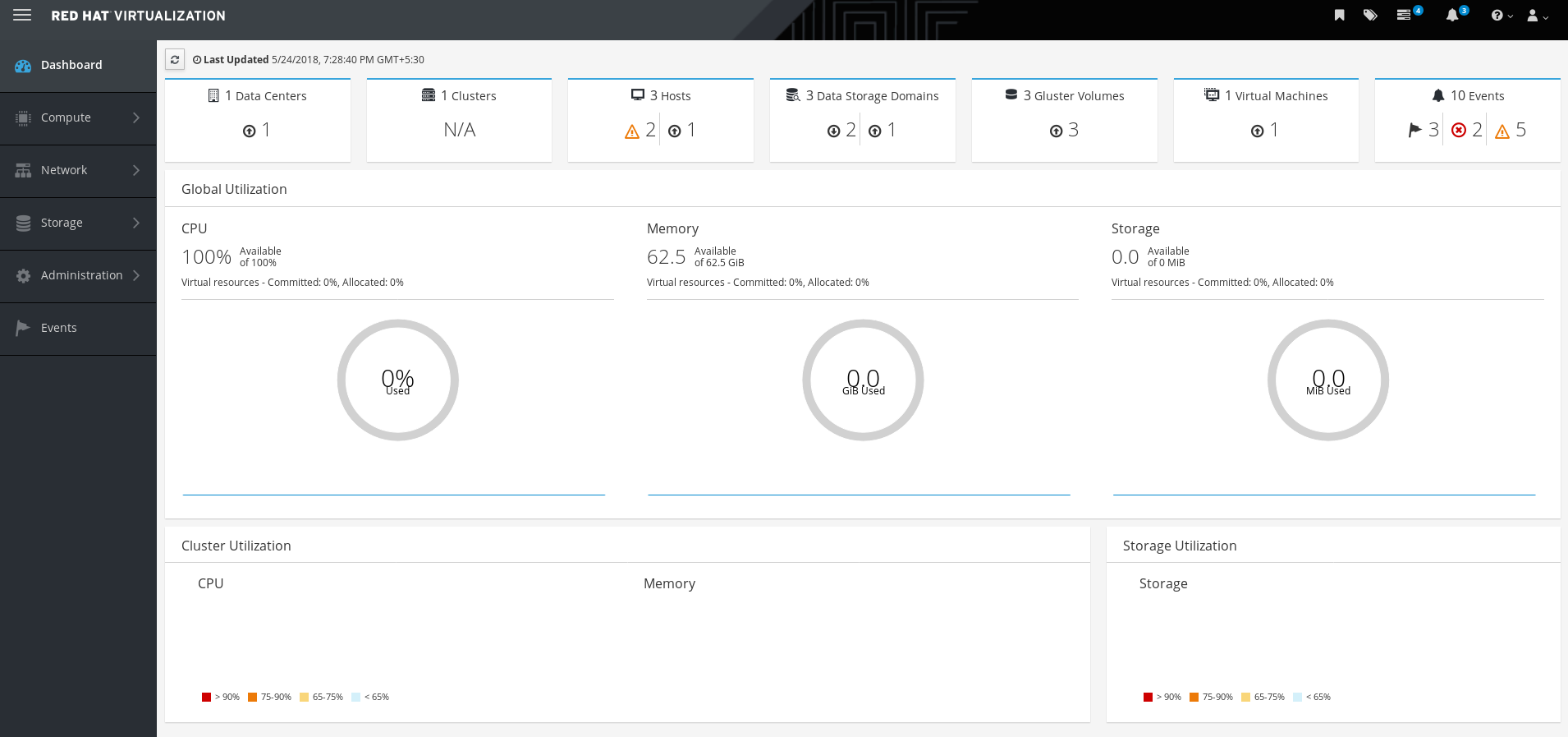The Red Hat Virtualization Manager Administration Portal dashboard after deployment.