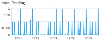 A graph of read operations occurring on the server