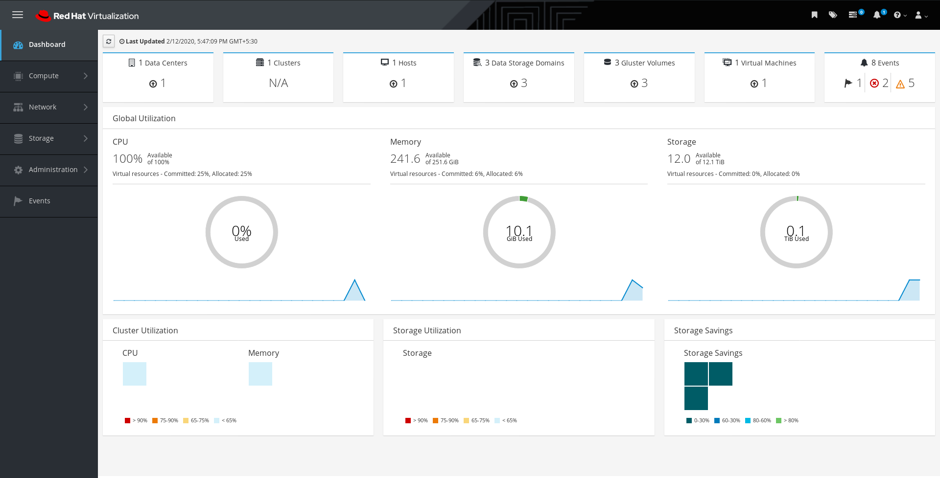 The Administration Portal dashboard after deployment.