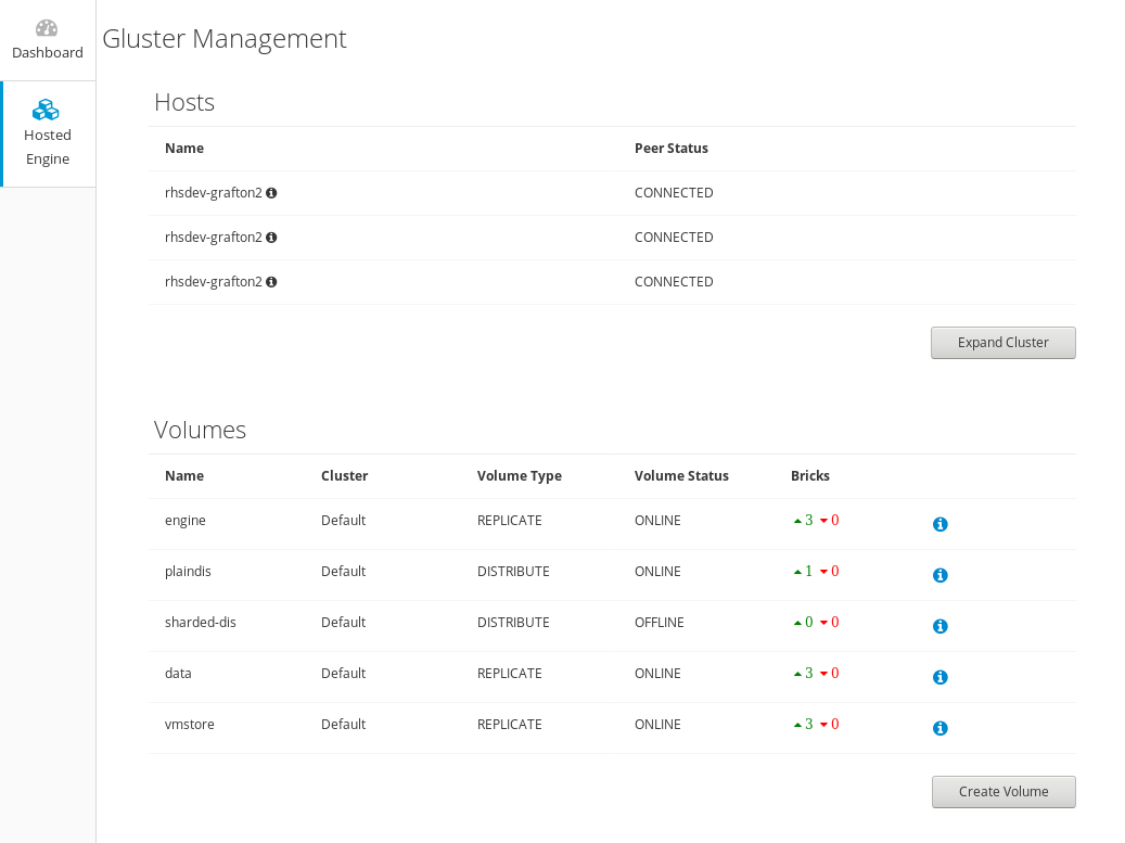 The Gluster Management dashboard showing a number of hosts and volumes