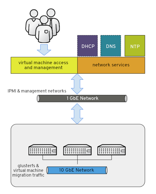 Diagram of separate networks and their purposes in RHHI for Virtualization