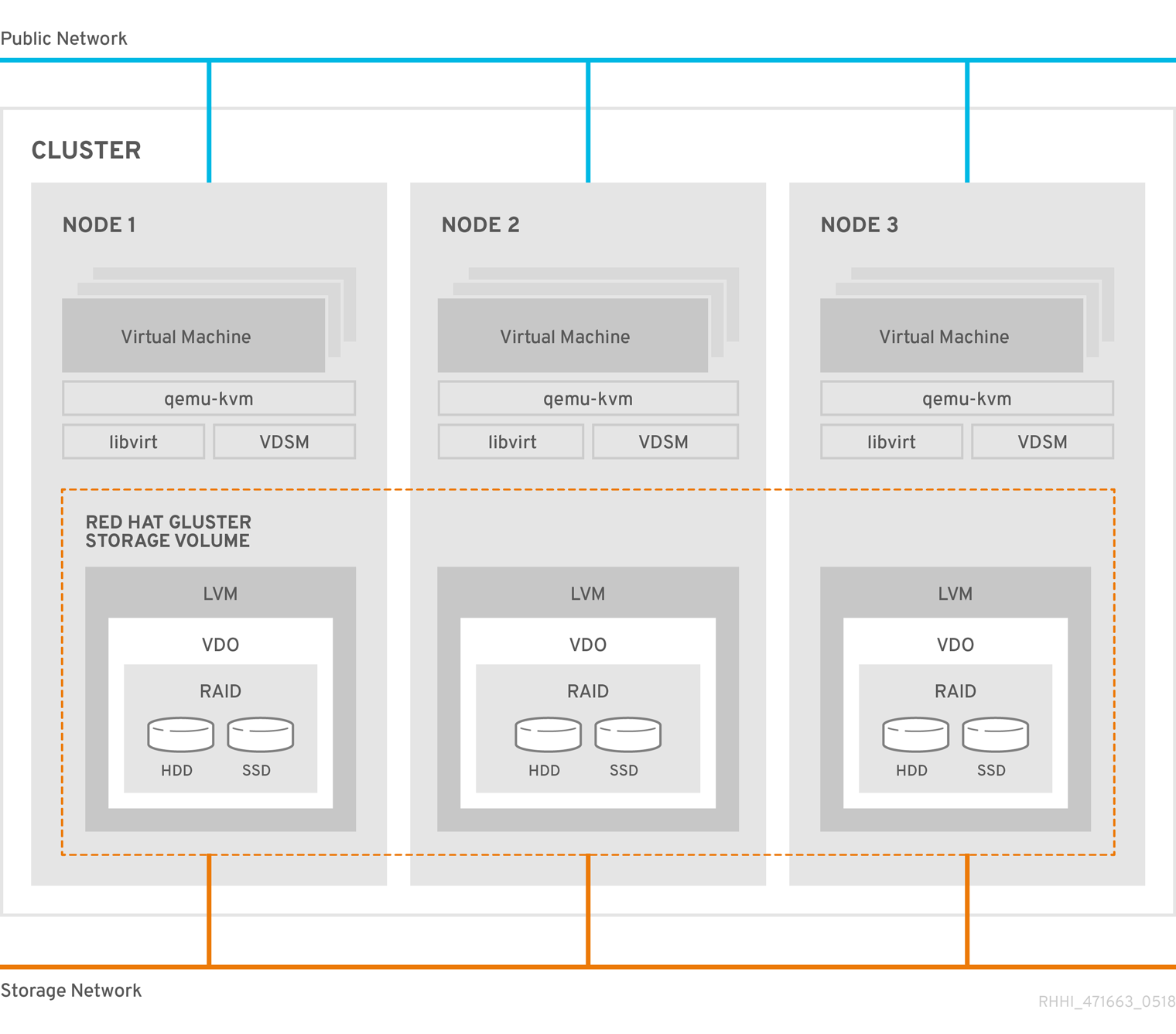 A diagram of the architecture of Red Hat Hyperconverged Infrastructure for Virtualization deployed across three physical machines