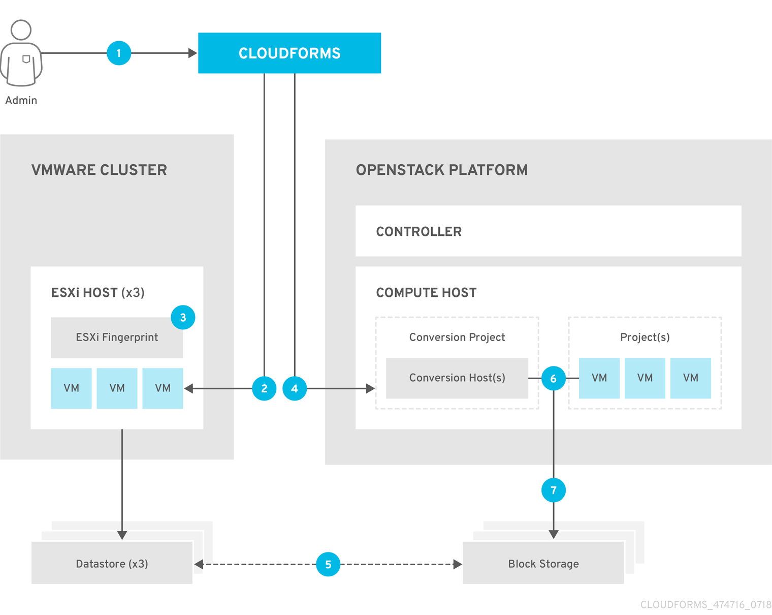 vmware to osp migration workflow