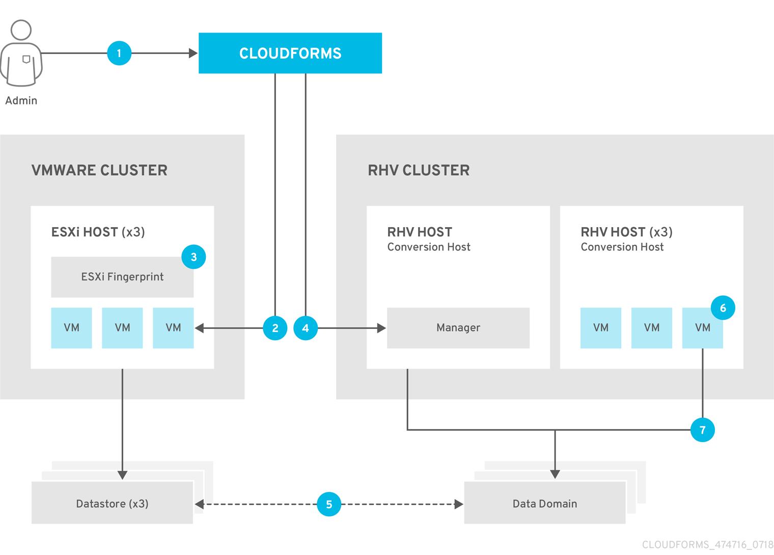 vmware to rhv migration workflow