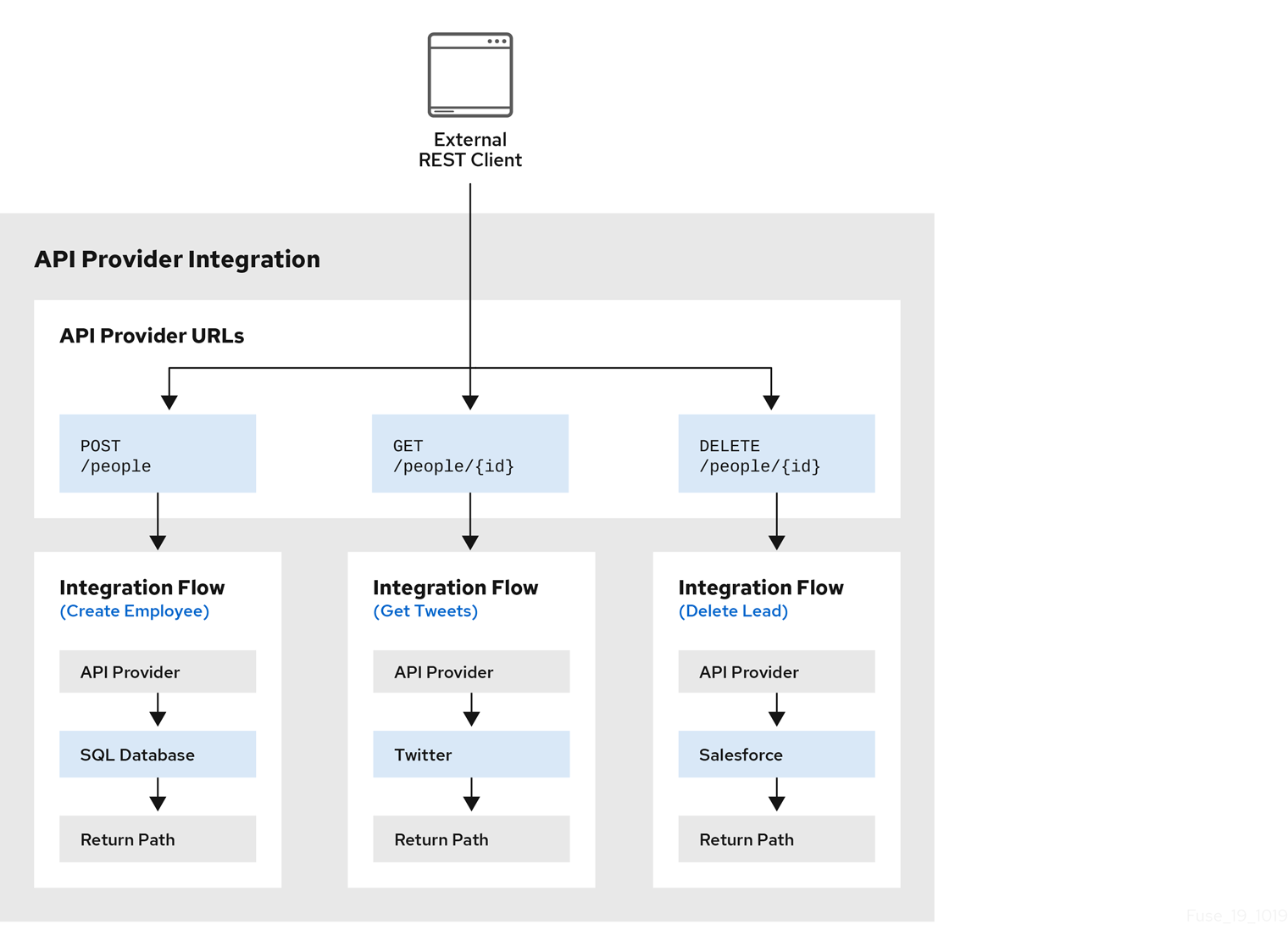 API provider integration with 3 flows