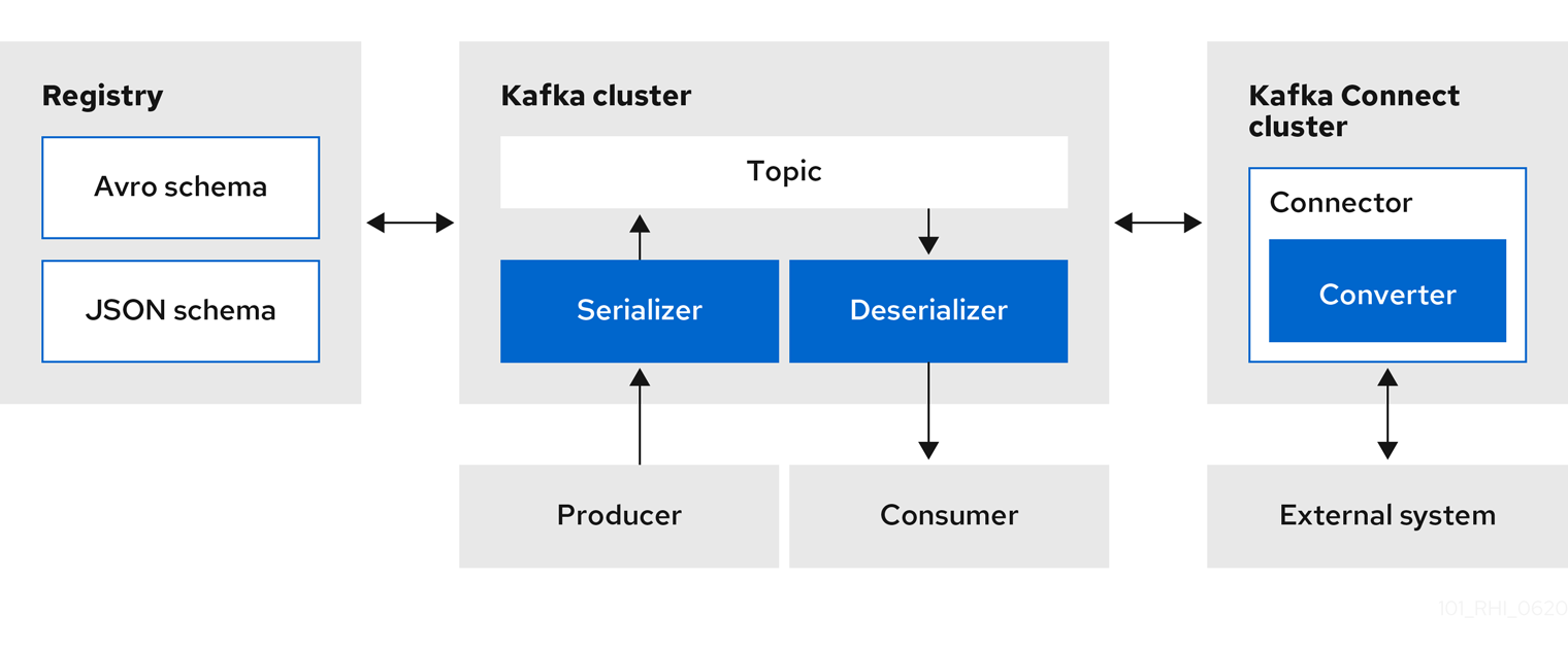 Registry and Kafka Connect architecture