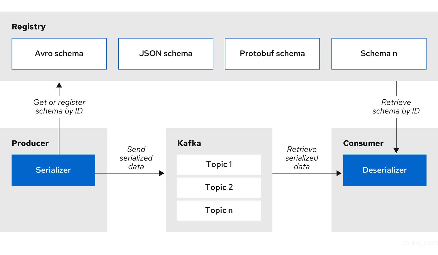 Registry SerDe architecture