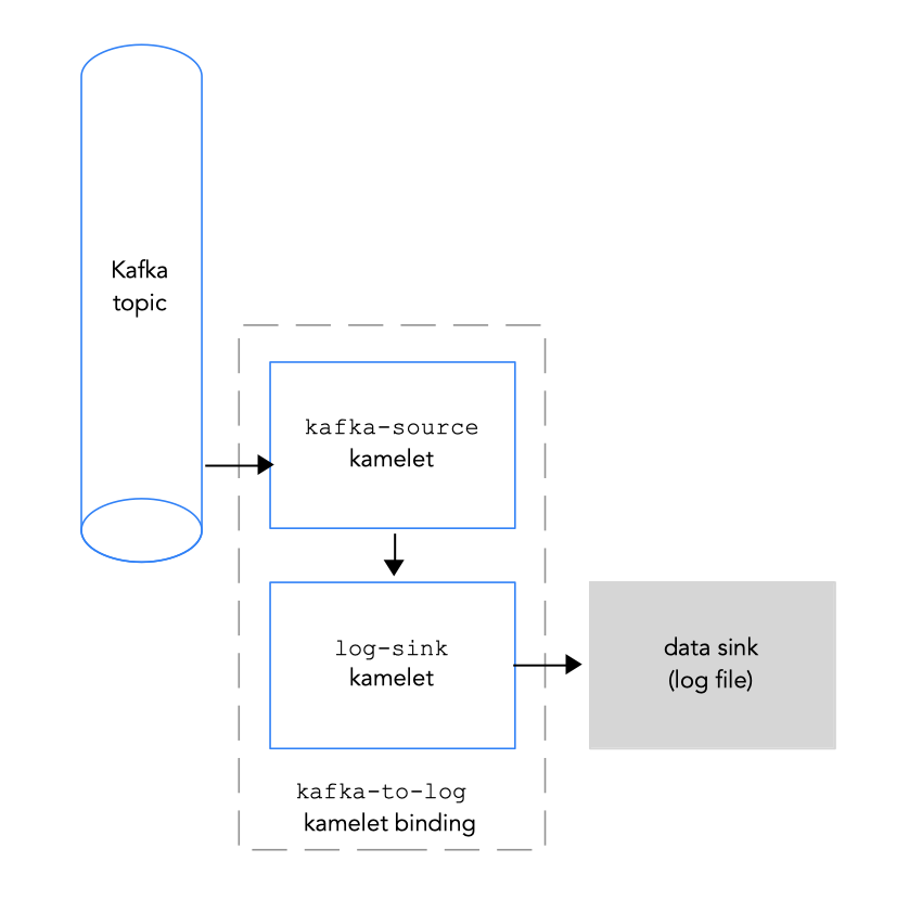 Connecting a Kafka topic to a data sink