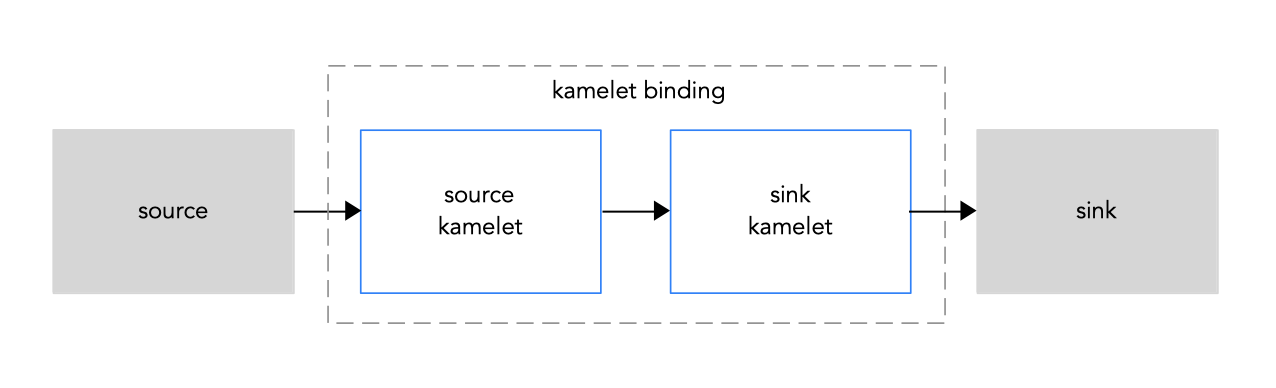 Kamelet binding source to sink
