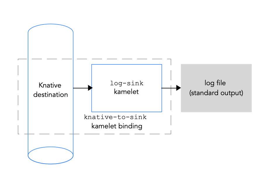 Connecting a Knative destination to a data sink