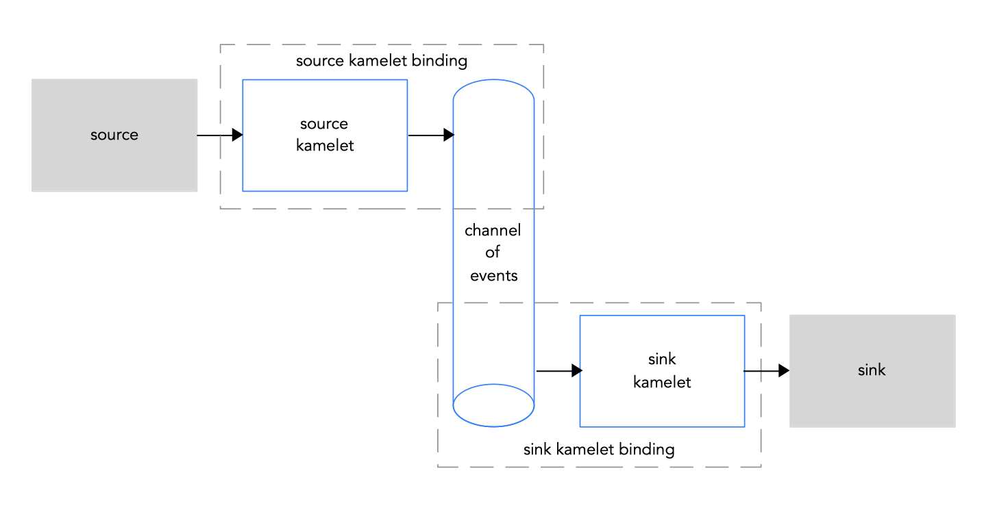 Connecting source and sink kamelets to a channel of events
