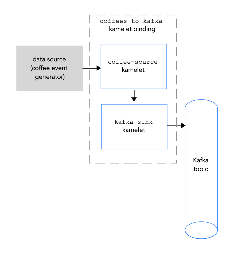 Connecting a data source to a Kafka topic
