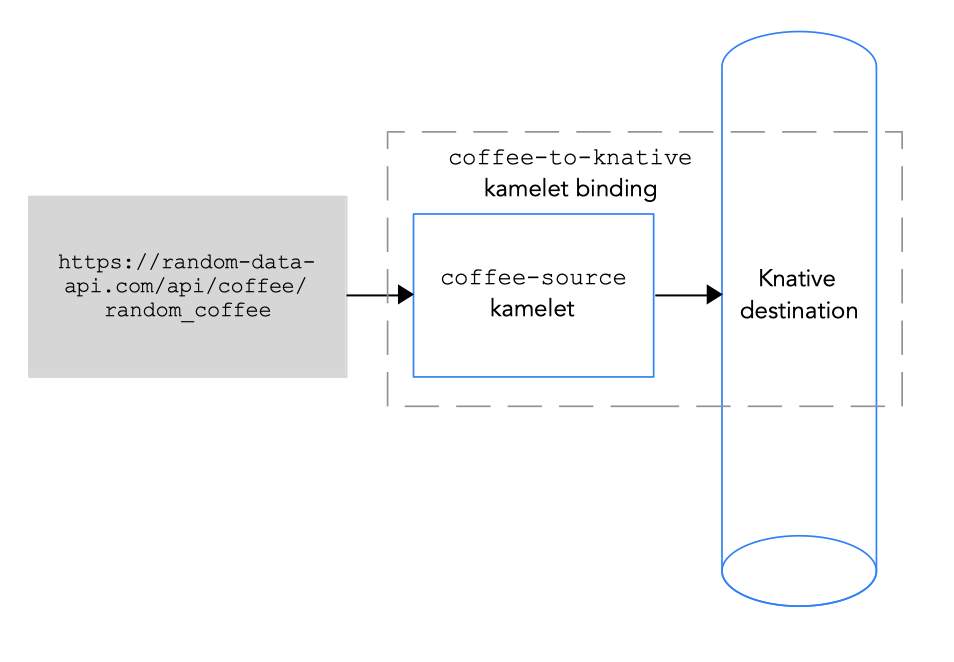 Connecting a data source to a Knative destination