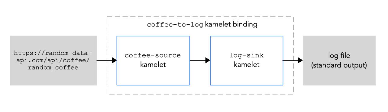 Example kamelet binding