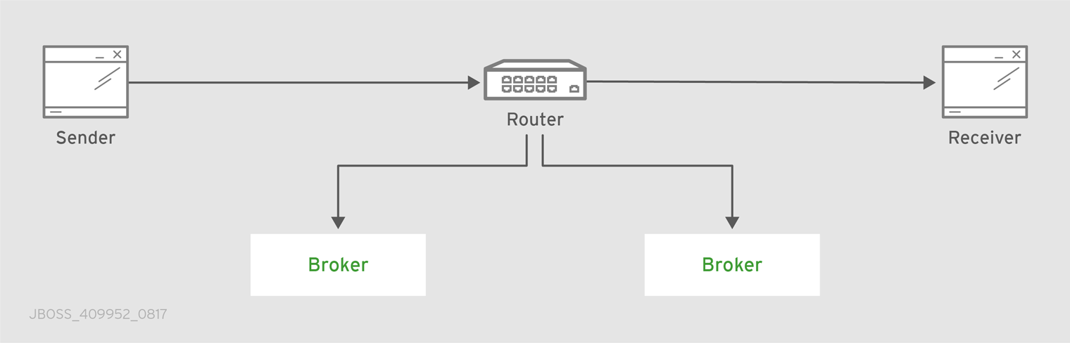 Sharded Queue Enabled Topology