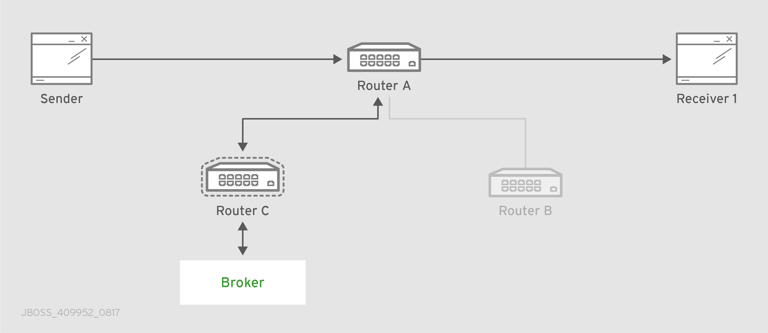 Path Redundancy and Temporal Decoupling after Router Failure