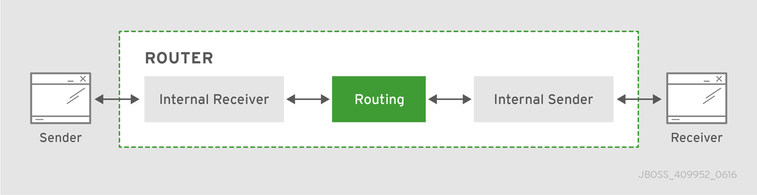 Message Routing