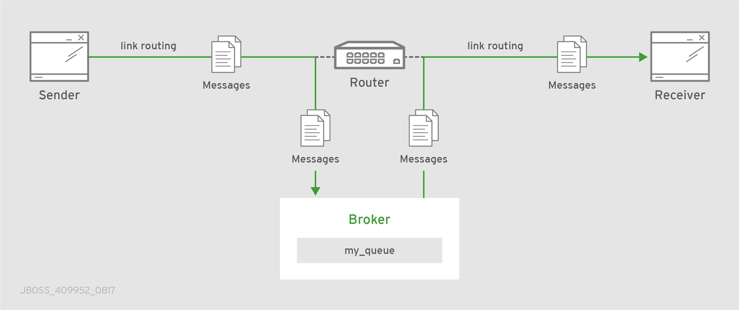 Link Routing