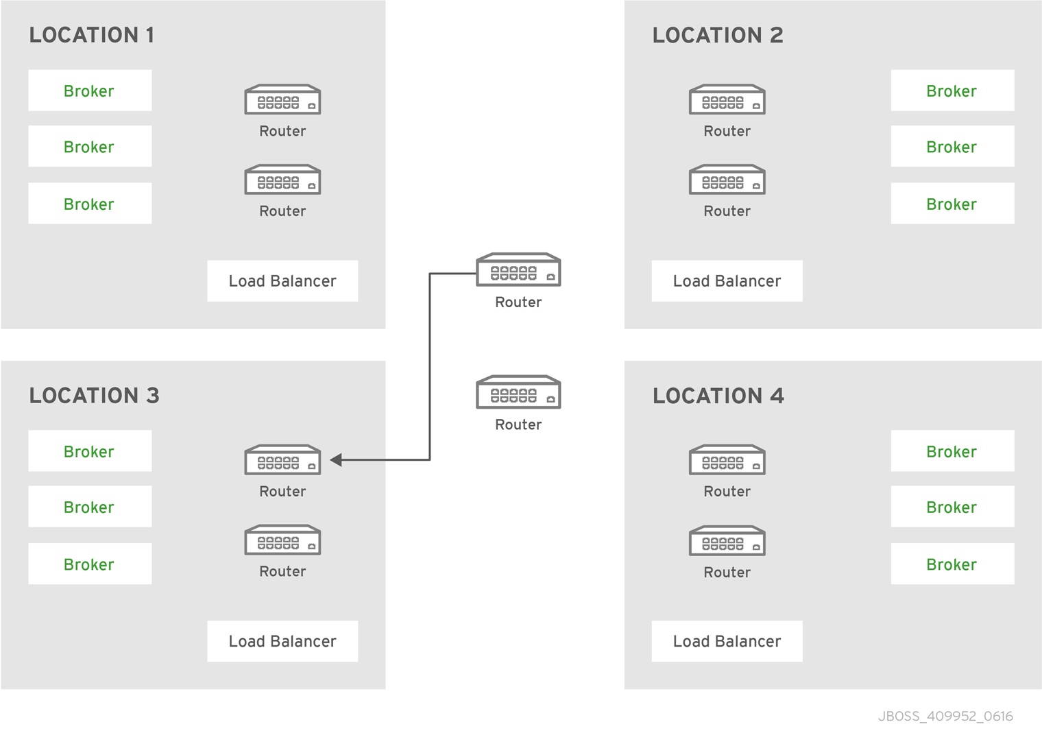 Interconnected routers