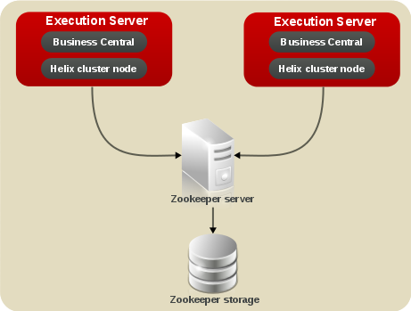 Clustering schema with Helix and Zookeeper