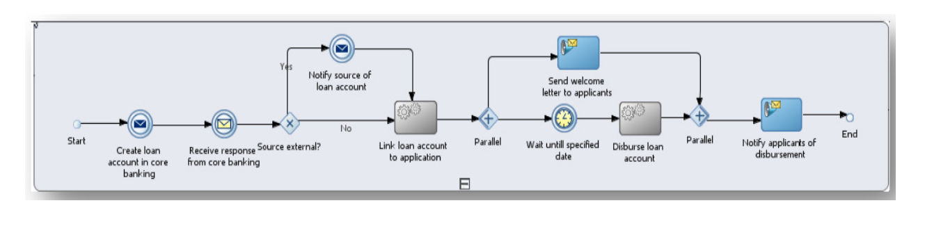 High-level loan application process flow
