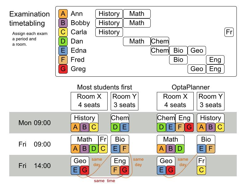 A differential evolution algorithm developed for a nurse.