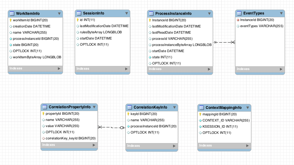 A data model that provides sessioninfo, processinstanceinfo, eventtypes, and workiteminfo nodes.
