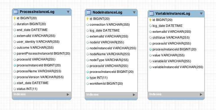 An audit data model that provides ProcessInstanceLog, NodeInstanceLog, and VariableInstanceLog nodes.