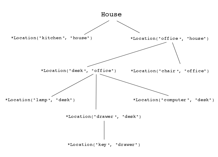 Here is a reasoning with graphs that depicts transitive queries.