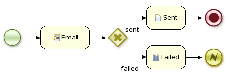 An example image that illustrates how an e-mail process could be tested.