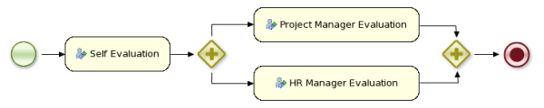 "This image shows the steps of ""self evaluation"" through the project manager and HR manager."