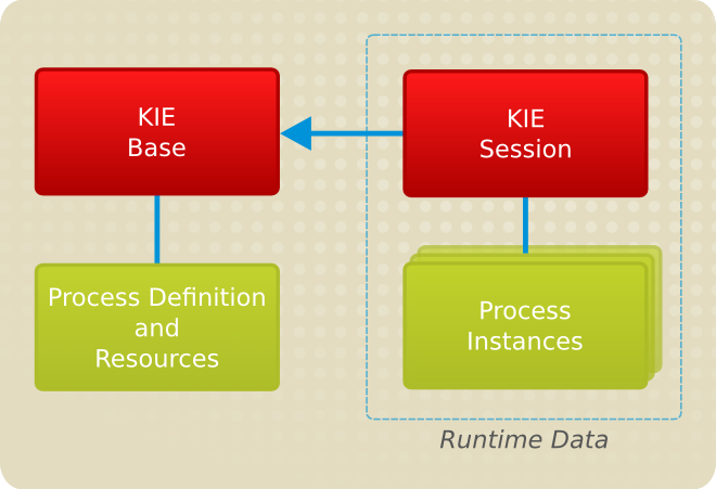 Kie Base contains static Process definitions and related resources. On runtime, the Processes are instantiated based on parameters provided by Kie Session.