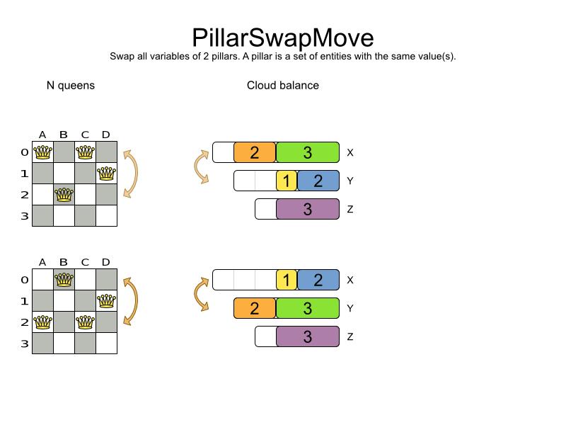 Business Resource Planner 6.0 variable swap chart demonstrating a PillarSwapMove.