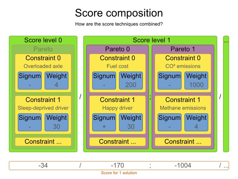 Planner petrol score composition chart.