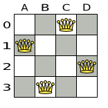 Best solution for the 4 queens puzzle in 8 ms (also an optimal solution)