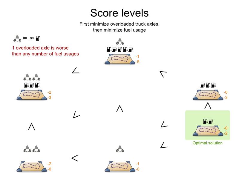 Planner fuel usage image demonstrating score levels