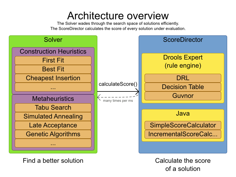 Planner 6.0 Solver Architecture overview chart.