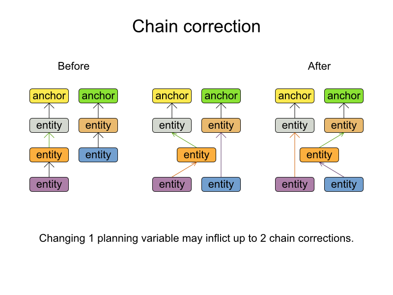 Planner Chain corrections chart depicting planning variables.