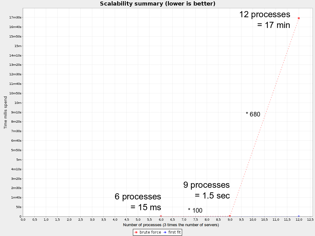 Business Resource Planner 6.0 Brute Force Scalability Summary for Cloud Balancing.