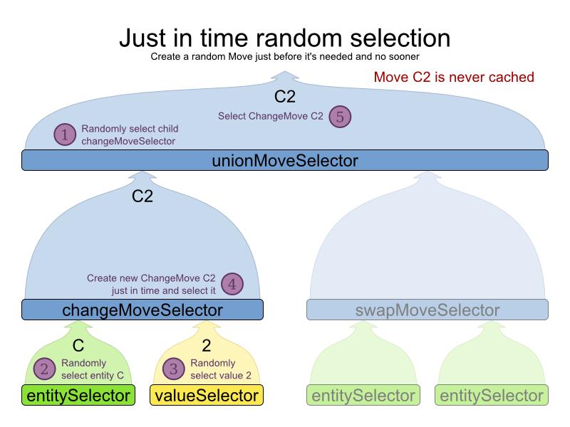 Planner 6.0 random move selection graph