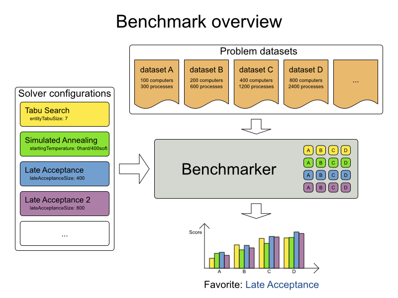 Business Resource Planner 6.0 Benchmark Overview for Problem Datasets.
